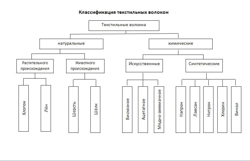 класификация волокон