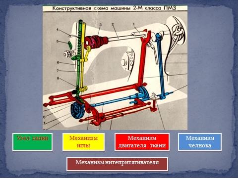Конструктивная схема швейной машинки