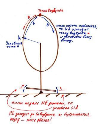 правила управления ножной машиной