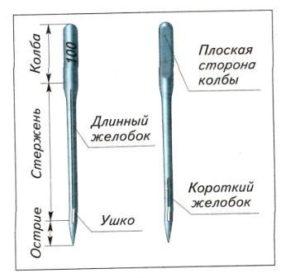 устройство швейной иглы