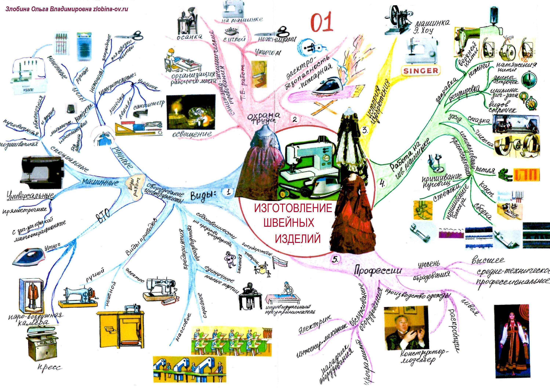 intellekt-karta-izgotovlenie-shvejnyx-izdelij