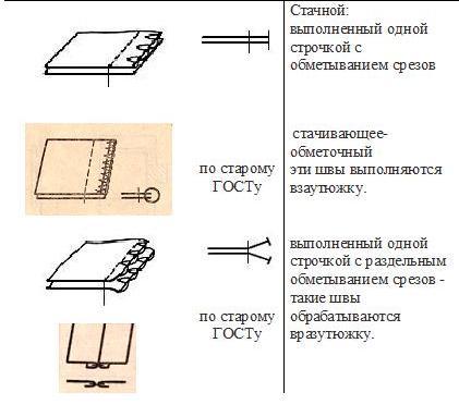 схемы машинных швов старого и нового образца