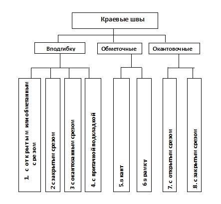 таблица краевые швы