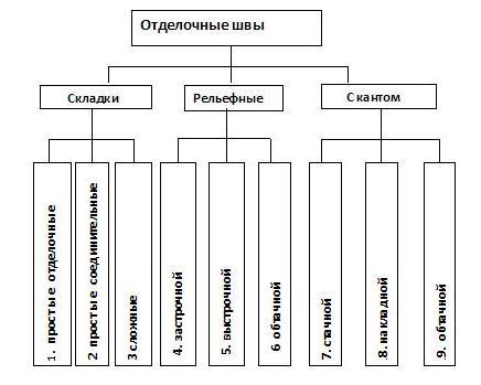 таблица отделочные швы