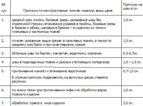 таблица припусков на швы