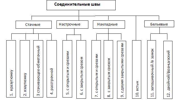 таблица соединительные швы