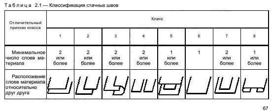 таблица 2.1 ГОСТа