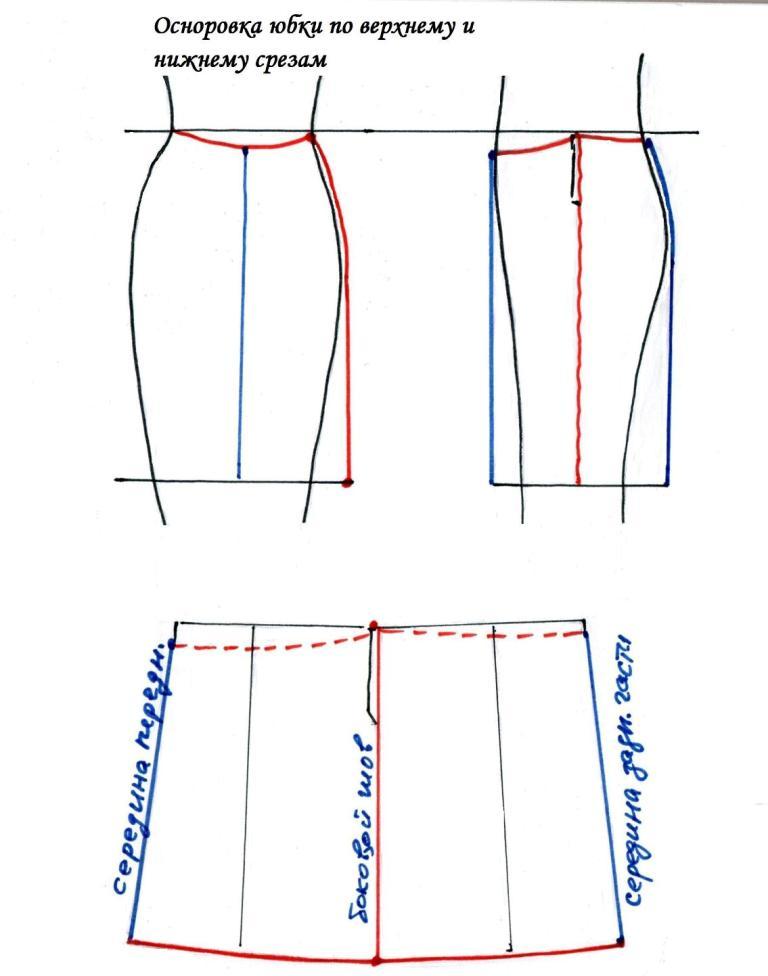 осноровка верхнего и нижнего срезов юбки