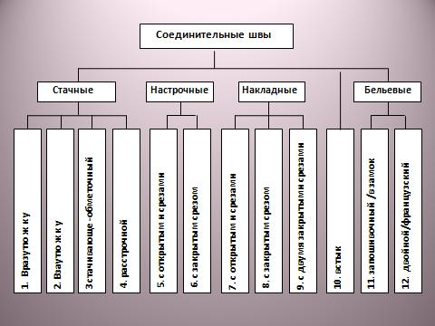соединительные швы таблица