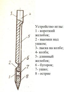 строение машинной иглы