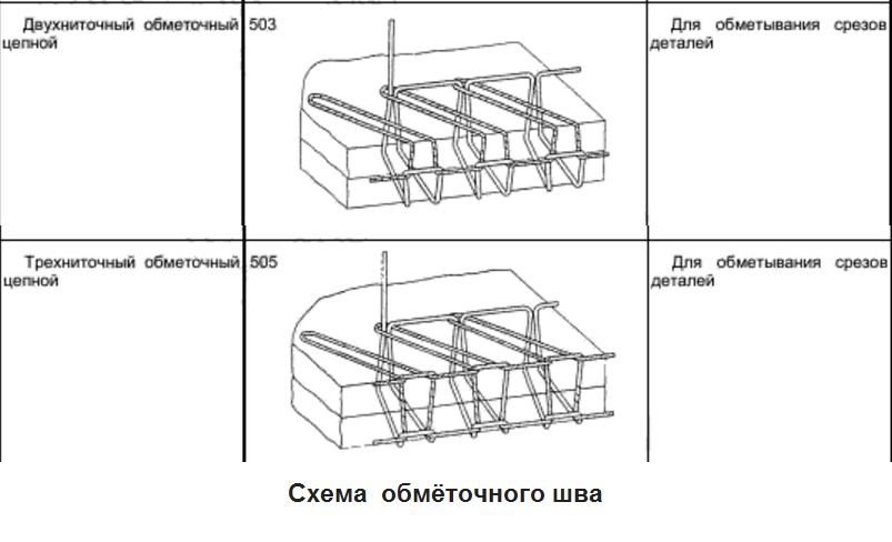 Схема обметочного шва