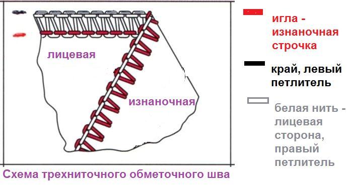 схема трехниточного обметочного шва
