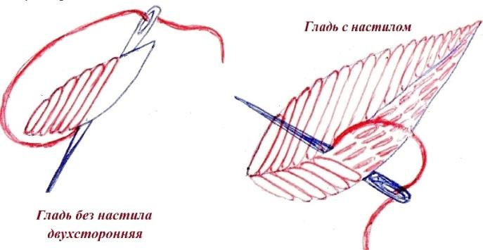 гладьевые швы